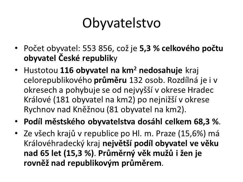 Obyvatelstvo Počet obyvatel: 553 856, což je 5,3 % celkového počtu obyvatel České republiky Hustotou 116 obyvatel na km 2 nedosahuje kraj celorepublik