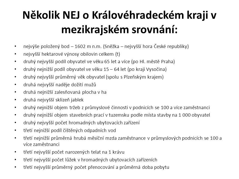 Několik NEJ o Královéhradeckém kraji v mezikrajském srovnání: nejvýše položený bod – 1602 m n.m.