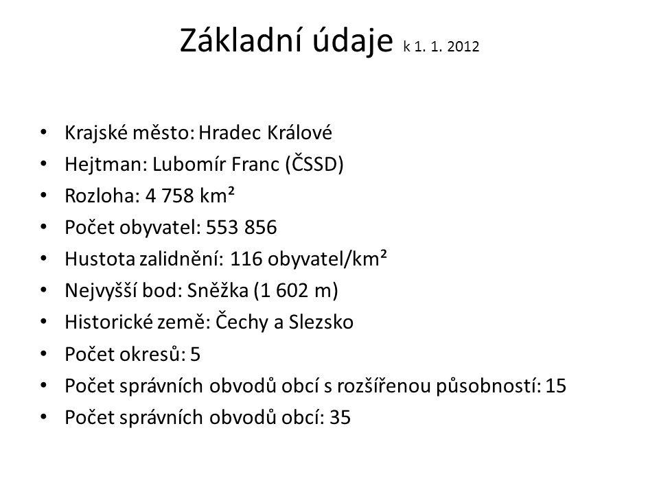 Základní údaje k 1. 1. 2012 Krajské město: Hradec Králové Hejtman: Lubomír Franc (ČSSD) Rozloha: 4 758 km² Počet obyvatel: 553 856 Hustota zalidnění: