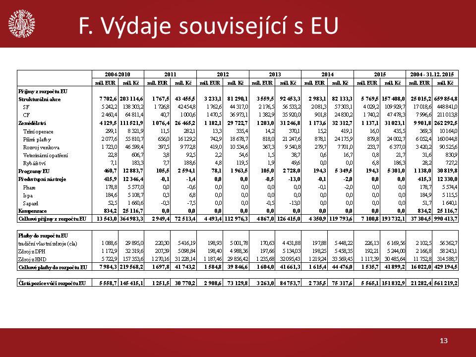 F. Výdaje související s EU 13