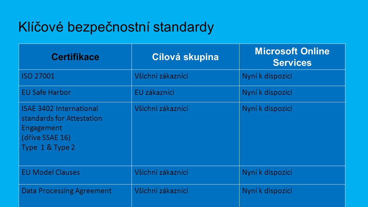 Klíčové bezpečnostní standardy Certifikace ISO 27001Všichni zákazníciNyní k dispozici EU Safe HarborEU zákazníciNyní k dispozici ISAE 3402 International standards for Attestation Engagement (dříve SSAE 16) Type 1 & Type 2 Všichni zákazníciNyní k dispozici EU Model ClausesVšichni zákazníciNyní k dispozici Data Processing AgreementVšichni zákazníciNyní k dispozici