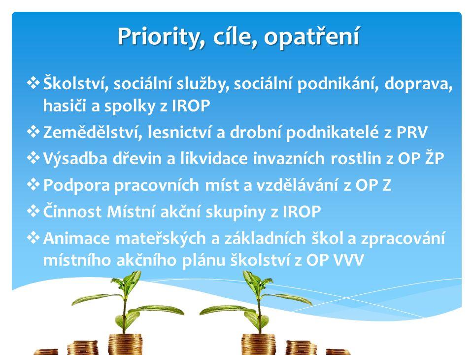 Priority, cíle, opatření  Školství, sociální služby, sociální podnikání, doprava, hasiči a spolky z IROP  Zemědělství, lesnictví a drobní podnikatel
