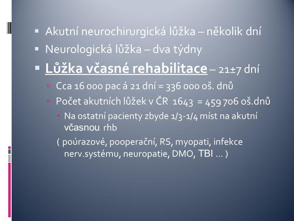  Akutní neurochirurgická lůžka – několik dní  Neurologická lůžka – dva týdny  Lůžka včasné rehabilitace – 21±7 dní  Cca 16 000 pac á 21 dní = 336 000 oš.