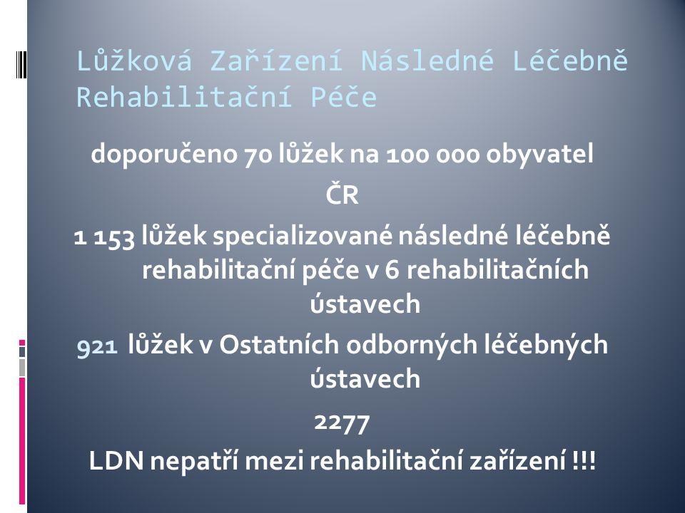 Lůžková Zařízení Následné Léčebně Rehabilitační Péče doporučeno 70 lůžek na 100 000 obyvatel ČR 1 153 lůžek specializované následné léčebně rehabilitační péče v 6 rehabilitačních ústavech 921 lůžek v Ostatních odborných léčebných ústavech 2277 LDN nepatří mezi rehabilitační zařízení !!!