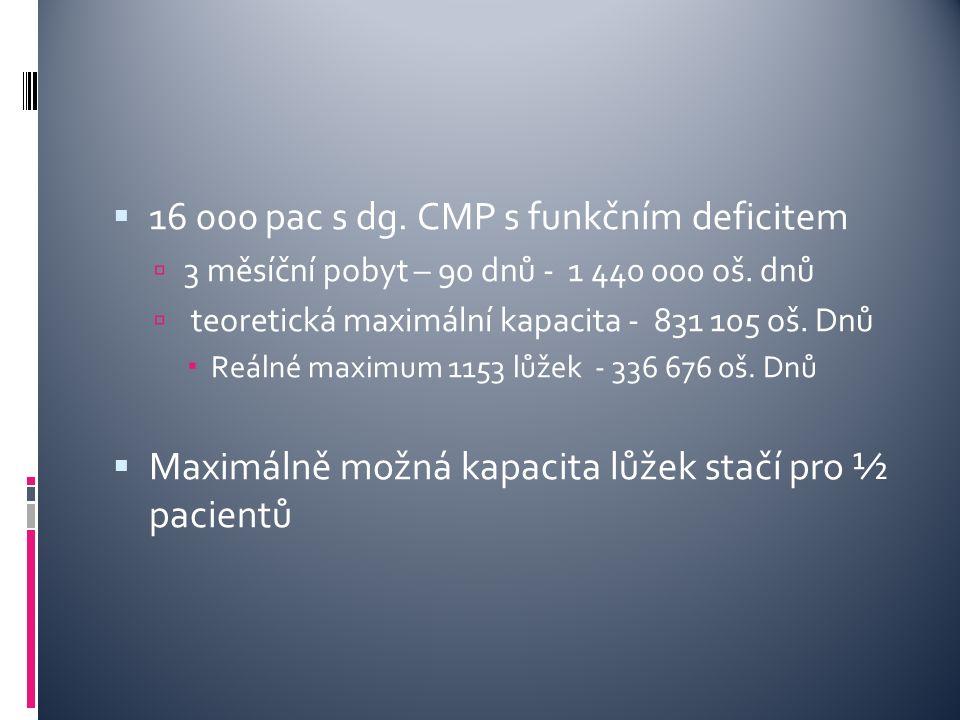  16 000 pac s dg. CMP s funkčním deficitem  3 měsíční pobyt – 90 dnů - 1 440 000 oš. dnů  teoretická maximální kapacita - 831 105 oš. Dnů  Reálné