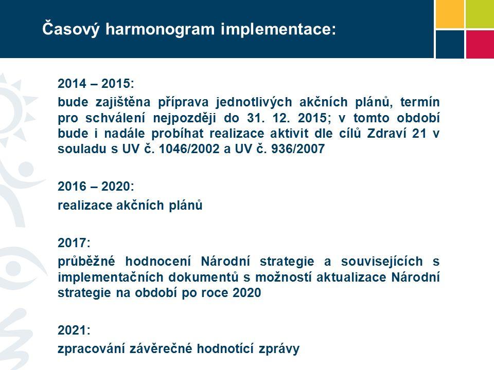 Časový harmonogram implementace: 2014 – 2015: bude zajištěna příprava jednotlivých akčních plánů, termín pro schválení nejpozději do 31.