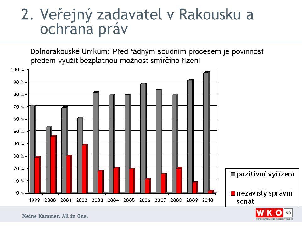 2.Veřejný zadavatel v Rakousku a ochrana práv Dolnorakouské Unikum: Před řádným soudním procesem je povinnost předem využít bezplatn ou možnost smírčí ho řízení