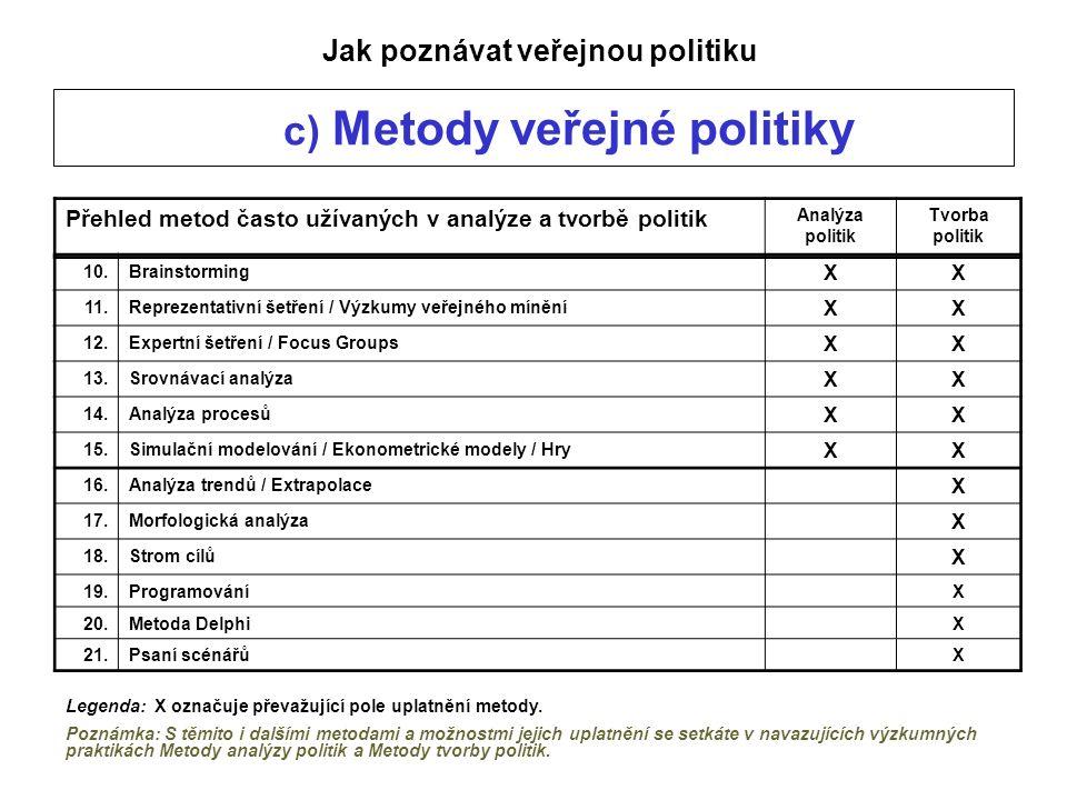 c) Metody veřejné politiky Jak poznávat veřejnou politiku Přehled metod často užívaných v analýze a tvorbě politik Analýza politik Tvorba politik 10.Brainstorming XX 11.Reprezentativní šetření / Výzkumy veřejného mínění XX 12.Expertní šetření / Focus Groups XX 13.Srovnávací analýza XX 14.Analýza procesů XX 15.Simulační modelování / Ekonometrické modely / Hry XX 16.Analýza trendů / Extrapolace X 17.Morfologická analýza X 18.Strom cílů X 19.ProgramováníX 20.Metoda DelphiX 21.Psaní scénářůX Legenda: X označuje převažující pole uplatnění metody.