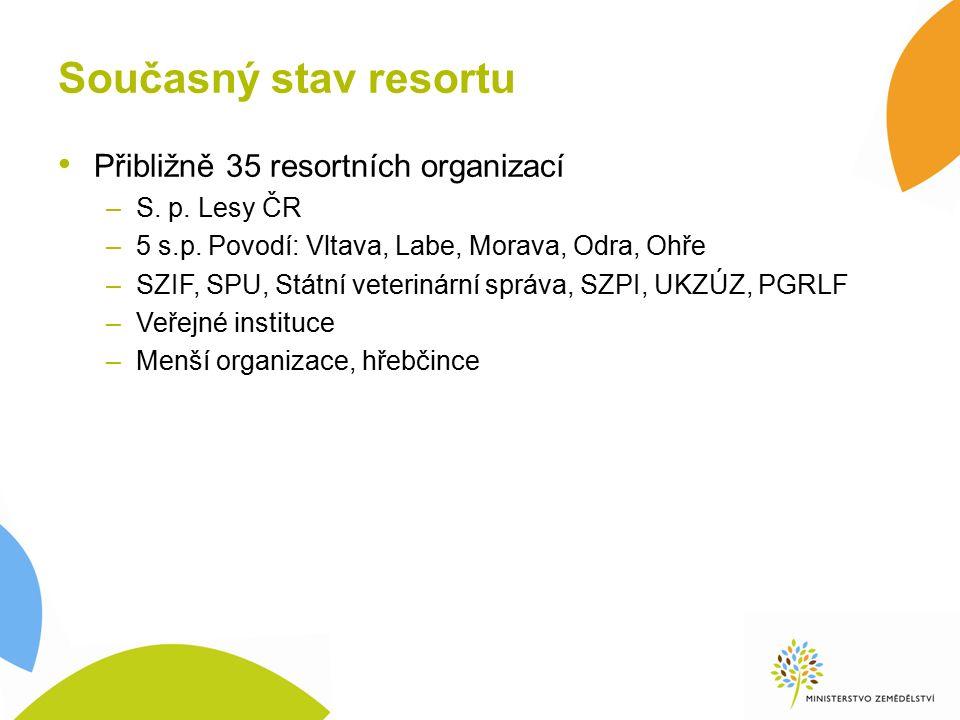 Současný stav resortu Přibližně 35 resortních organizací –S. p. Lesy ČR –5 s.p. Povodí: Vltava, Labe, Morava, Odra, Ohře –SZIF, SPU, Státní veterinárn