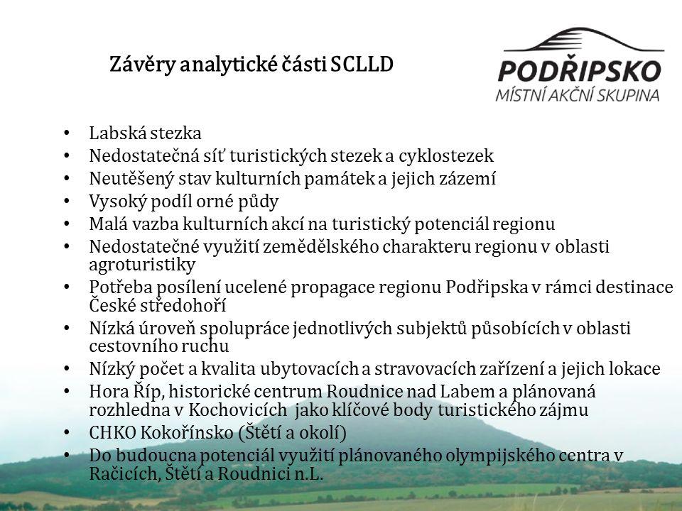 Závěry analytické části SCLLD Labská stezka Nedostatečná síť turistických stezek a cyklostezek Neutěšený stav kulturních památek a jejich zázemí Vysok