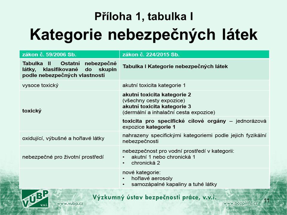 Příloha 1, tabulka I Kategorie nebezpečných látek 11