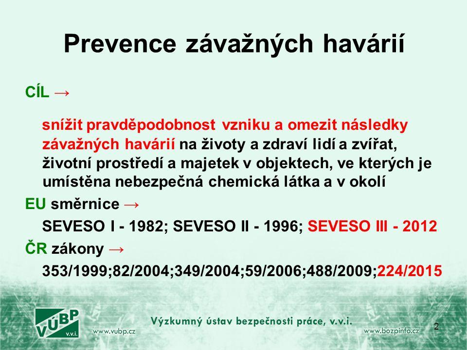 Prevence závažných havárií CÍL → snížit pravděpodobnost vzniku a omezit následky závažných havárií na životy a zdraví lidí a zvířat, životní prostředí a majetek v objektech, ve kterých je umístěna nebezpečná chemická látka a v okolí EU směrnice → SEVESO I - 1982; SEVESO II - 1996; SEVESO III - 2012 ČR zákony → 353/1999;82/2004;349/2004;59/2006;488/2009;224/2015 2