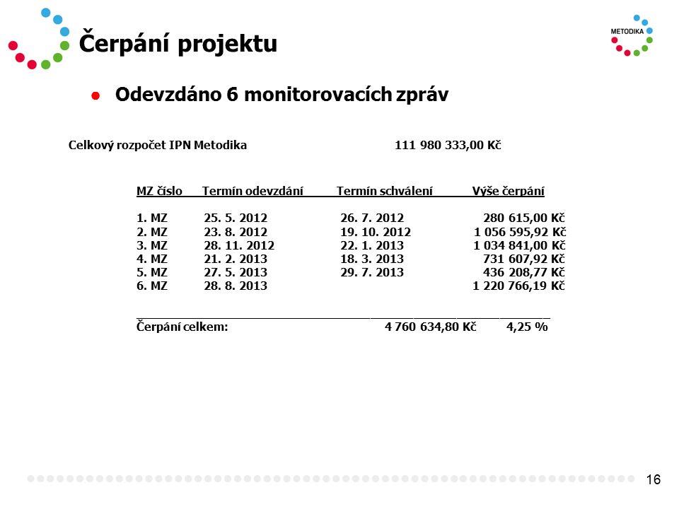 16 Čerpání projektu ● Odevzdáno 6 monitorovacích zpráv Celkový rozpočet IPN Metodika 111 980 333,00 Kč MZ číslo Termín odevzdání Termín schválení Výše
