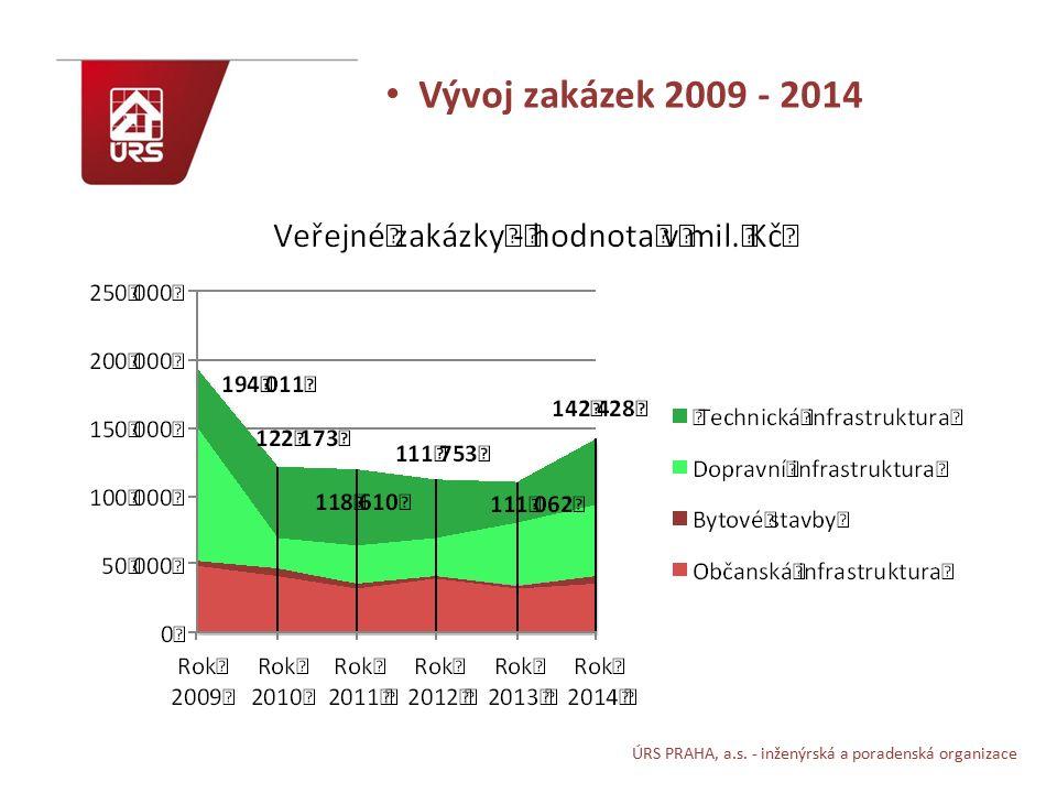 ÚRS PRAHA, a.s. - inženýrská a poradenská organizace Vývoj zakázek 2009 - 2014