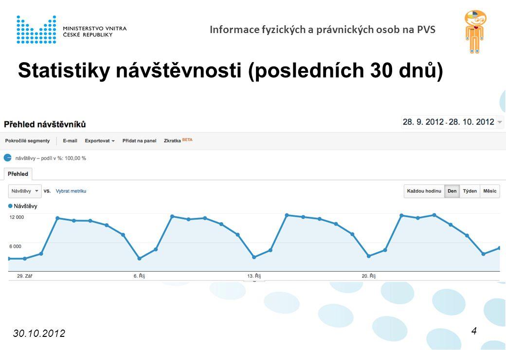 Informace fyzických a právnických osob na PVS Statistiky návštěvnosti (posledních 30 dnů) 30.10.2012 4