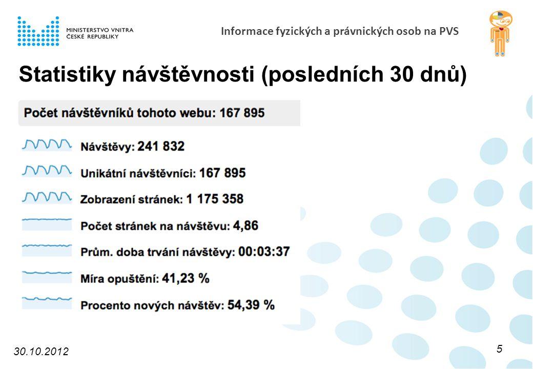 Informace fyzických a právnických osob na PVS Statistiky návštěvnosti (posledních 30 dnů) 30.10.2012 5