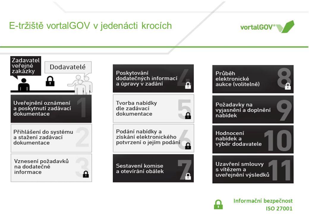 E-tržiště vortalGOV v jedenácti krocích Informační bezpečnost ISO 27001