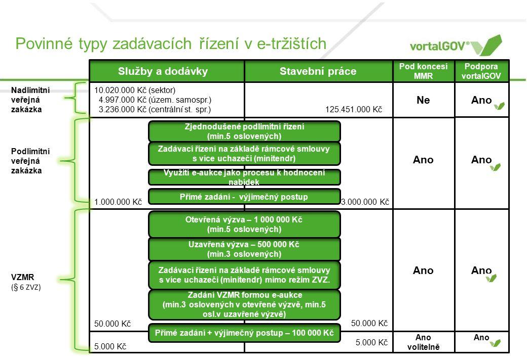 Povinné typy zadávacích řízení v e-tržištích Služby a dodávkyStavební práce Pod koncesí MMR 1.000.000 Kč 3.000.000 Kč Ano 50.000 Kč Ano 5.000 Kč Ano volitelně Přímé zadání - výjimečný postup Využití e-aukce jako procesu k hodnocení nabídek Zadávací řízení na základě rámcové smlouvy s více uchazeči (minitendr) Zjednodušené podlimitní řízení (min.5 oslovených) Přímé zadání + výjimečný postup – 100 000 Kč Otevřená výzva – 1 000 000 Kč (min.5 oslovených) Uzavřená výzva – 500 000 Kč (min.3 oslovených) Zadání VZMR formou e-aukce (min.3 oslovených v otevřené výzvě, min.5 osl.v uzavřené výzvě) Zadávací řízení na základě rámcové smlouvy s více uchazeči (minitendr) mimo režim ZVZ.