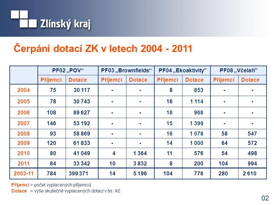 """02 Čerpání dotací ZK v letech 2004 - 2011 PF02 """"POV""""PF03 """"Brownfields""""PF04 """"Ekoaktivity""""PF08 """"Včelaři"""" PříjemciDotacePříjemciDotacePříjemciDotacePříje"""