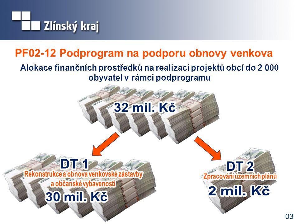 03 PF02-12 Podprogram na podporu obnovy venkova Alokace finančních prostředků na realizaci projektů obcí do 2 000 obyvatel v rámci podprogramu
