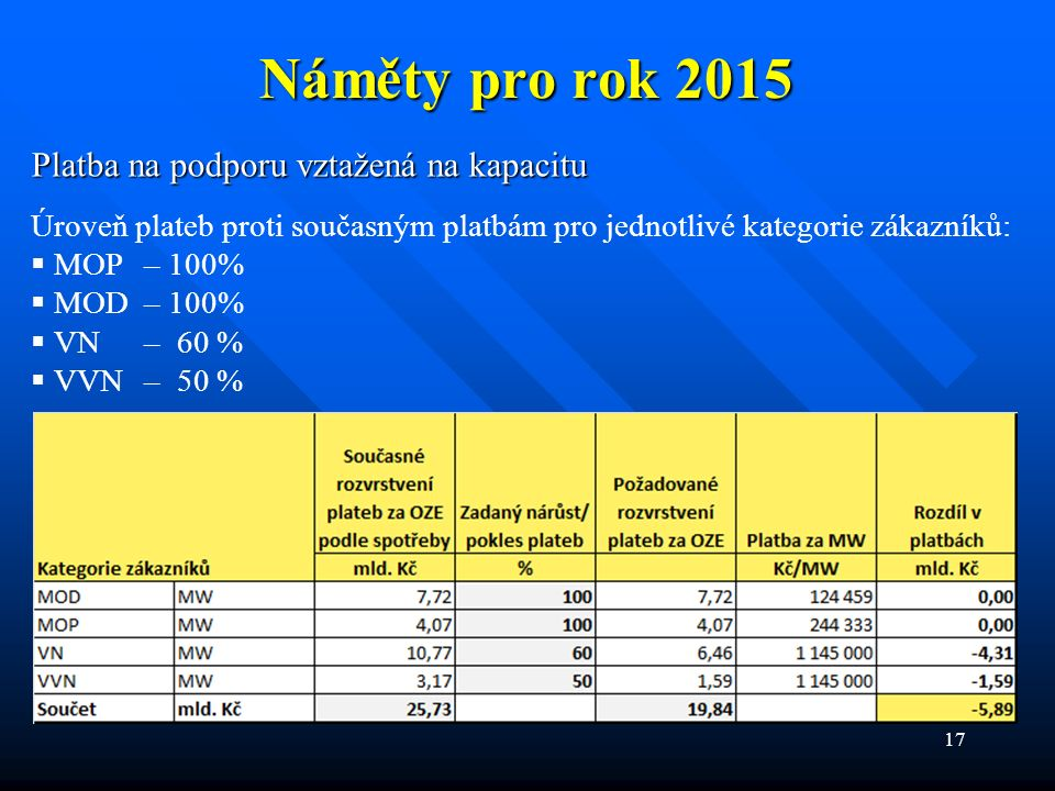 17 Náměty pro rok 2015 Platba na podporu vztažená na kapacitu Úroveň plateb proti současným platbám pro jednotlivé kategorie zákazníků:  MOP – 100%  MOD – 100%  VN – 60 %  VVN – 50 %