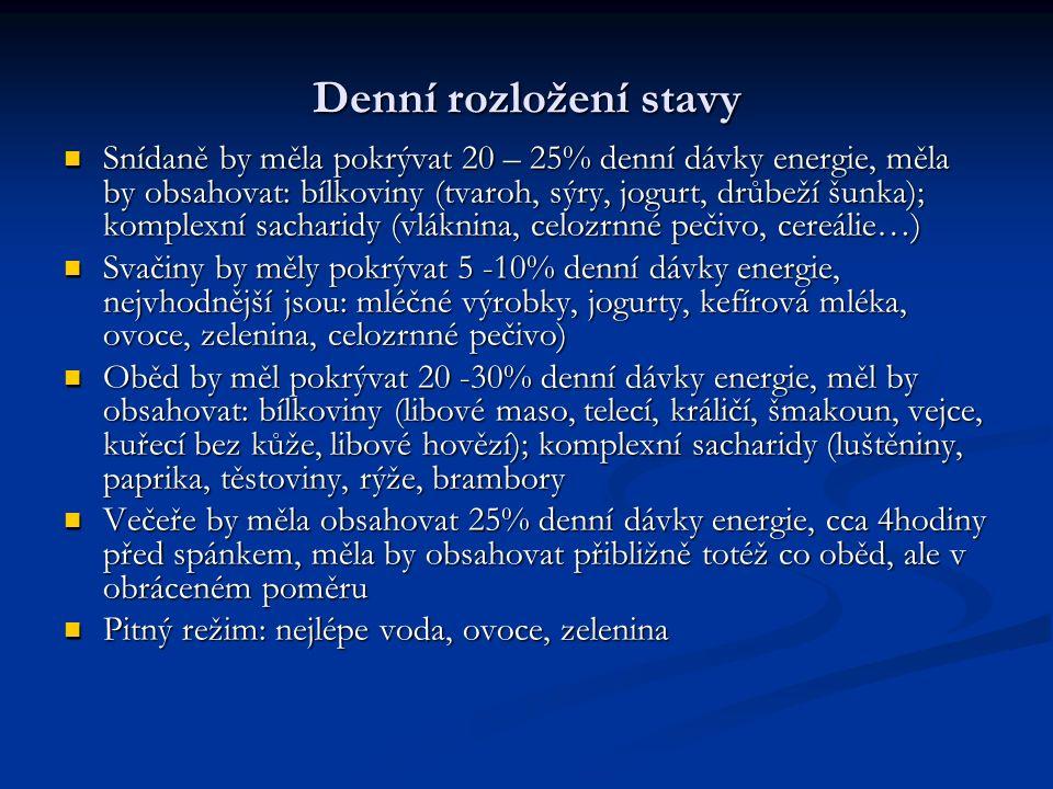 Denní rozložení stavy Snídaně by měla pokrývat 20 – 25% denní dávky energie, měla by obsahovat: bílkoviny (tvaroh, sýry, jogurt, drůbeží šunka); kompl