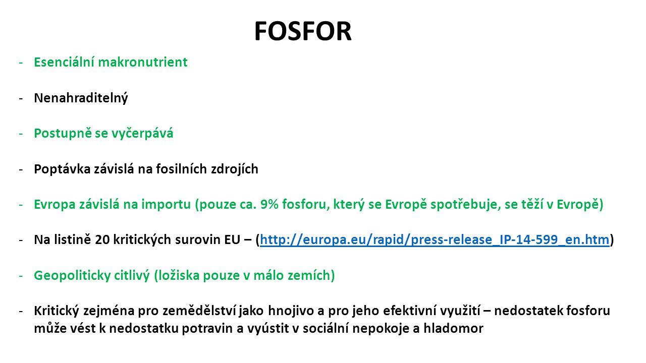 FOSFOR -Esenciální makronutrient -Nenahraditelný -Postupně se vyčerpává -Poptávka závislá na fosilních zdrojích -Evropa závislá na importu (pouze ca.