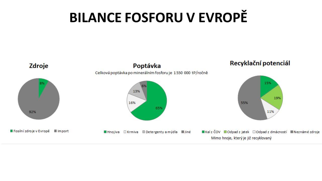 CÍLE FOSFOROVÉ PLATFORMY -Sdílení znalostí a přenos zkušeností mezi jednotlivými zainteresovanými sektory ve fosfátovém hospodářství -Odstranění obchodních, legislativních a sociálních bariér při aplikaci recyklovaných produktů na trh -Ochrana životního prostředí – vodní nádrže, recipienty -Lobby při zavádění legislativy akcentující recyklaci fosforu a omezení plýtvání s ním -Propagace informací na webových stránkách, konferencích, formou publikací -Networking s existujícími platformami v Evropě -Tvorba dlouhodobé vize fosfátového hospodářství v České republice -Zajištění dlouhodobé surovinové bezpečnosti a soběstačnosti