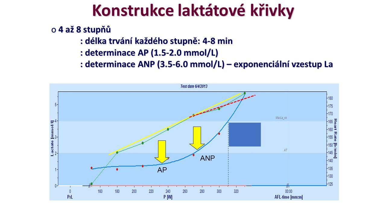 Konstrukce laktátové křivky o 4 až 8 stupňů : délka trvání každého stupně: 4-8 min : determinace AP (1.5-2.0 mmol/L) : determinace ANP (3.5-6.0 mmol/L) – exponenciální vzestup La AP ANP