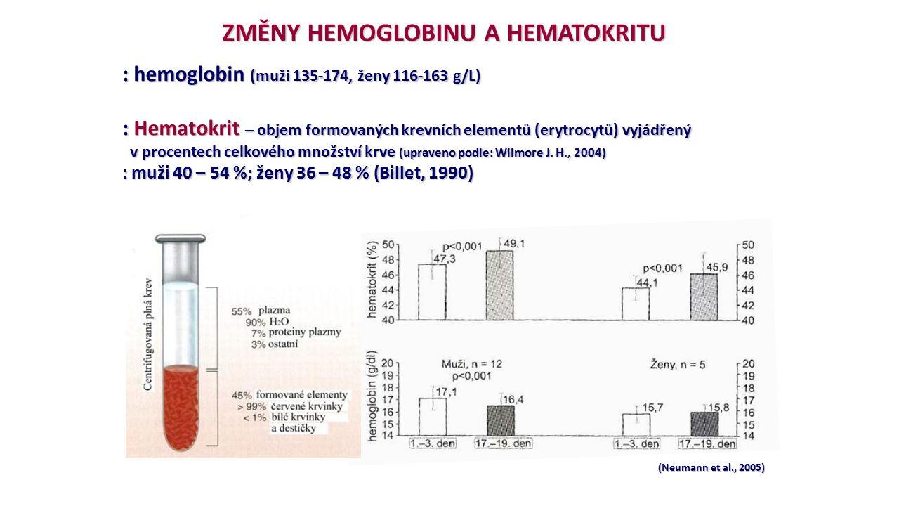 (Neumann et al., 2005) ZMĚNY HEMOGLOBINU A HEMATOKRITU : hemoglobin (muži 135-174, ženy 116-163 g/L) : Hematokrit – objem formovaných krevních element