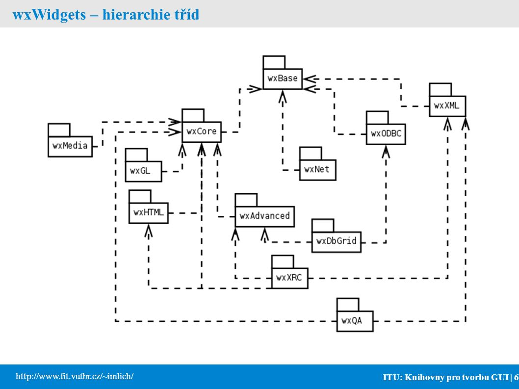 ITU: Knihovny pro tvorbu GUI | 6 http://www.fit.vutbr.cz/~imlich/ wxWidgets – hierarchie tříd