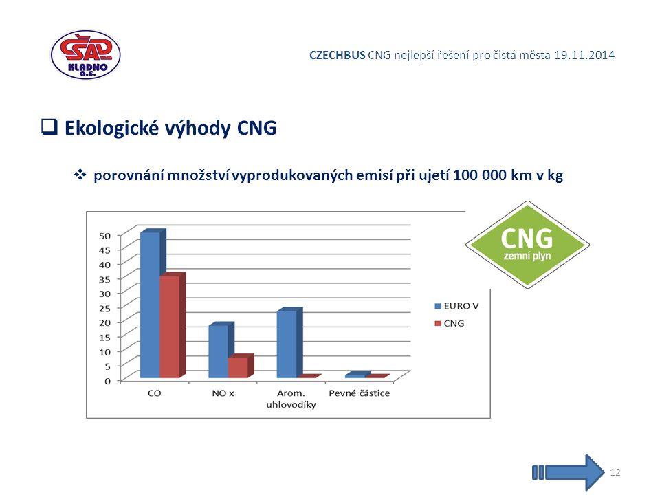 CZECHBUS CNG nejlepší řešení pro čistá města 19.11.2014  Ekologické výhody CNG  porovnání množství vyprodukovaných emisí při ujetí 100 000 km v kg 12