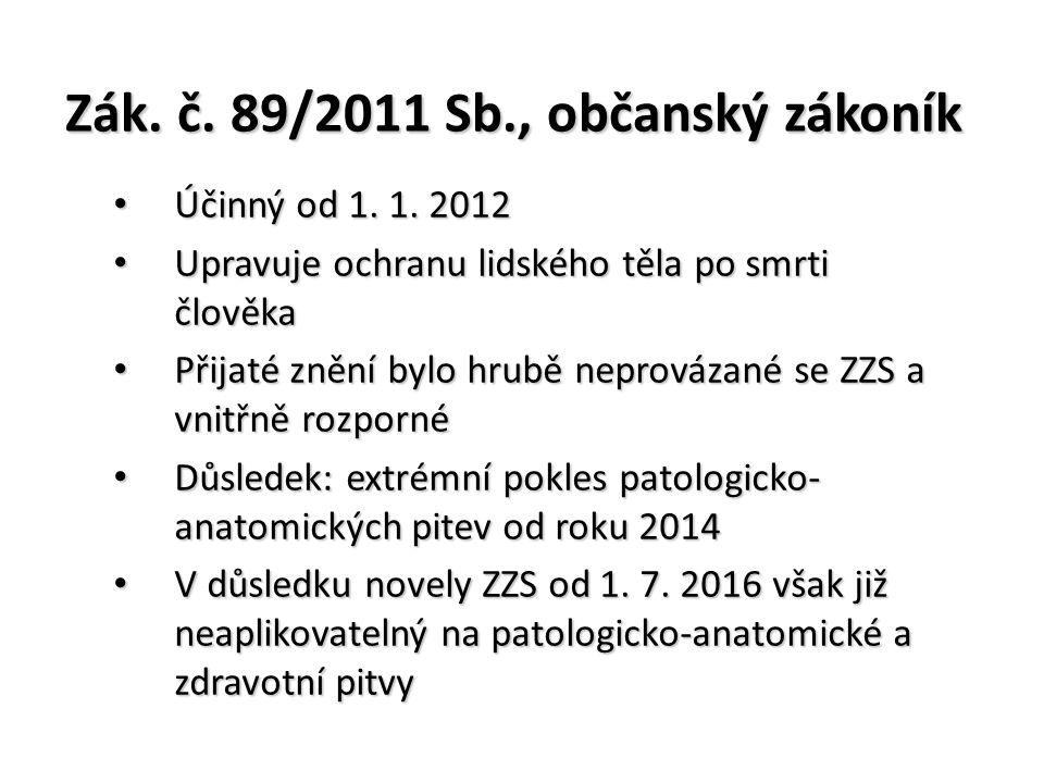 Zák. č. 89/2011 Sb., občanský zákoník Účinný od 1. 1. 2012 Účinný od 1. 1. 2012 Upravuje ochranu lidského těla po smrti člověka Upravuje ochranu lidsk