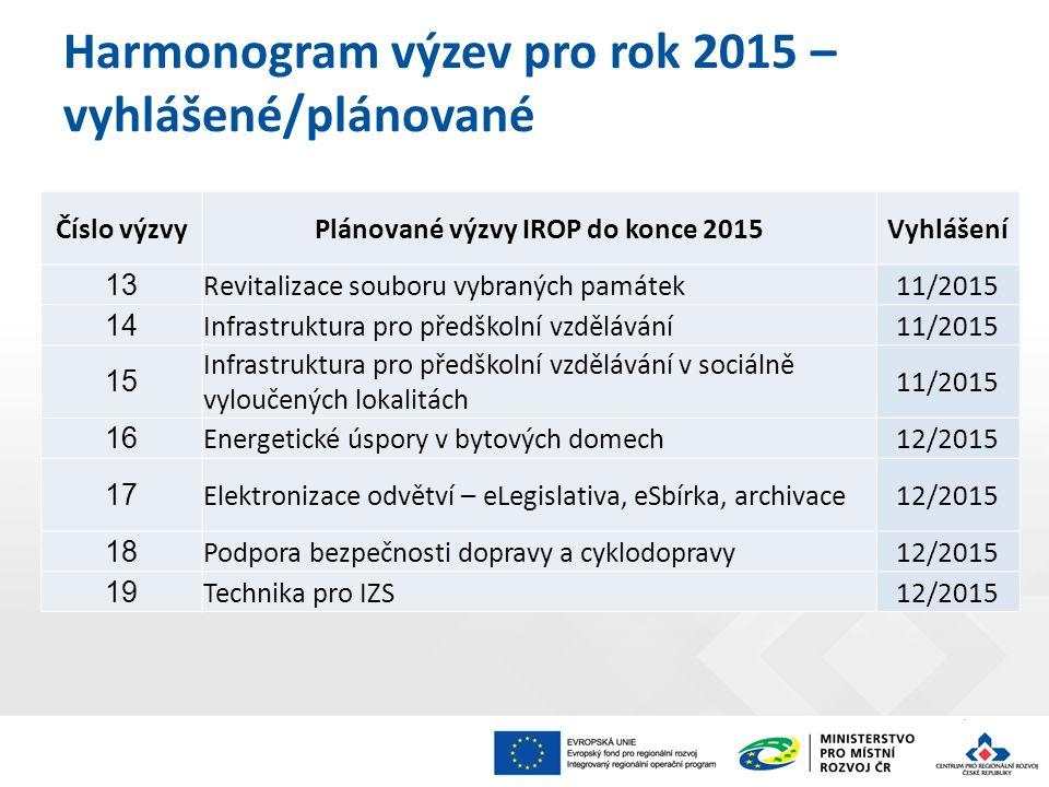 Harmonogram výzev pro rok 2015 – vyhlášené/plánované Číslo výzvyPlánované výzvy IROP do konce 2015Vyhlášení 13 Revitalizace souboru vybraných památek11/2015 14 Infrastruktura pro předškolní vzdělávání11/2015 15 Infrastruktura pro předškolní vzdělávání v sociálně vyloučených lokalitách 11/2015 16 Energetické úspory v bytových domech12/2015 17 Elektronizace odvětví – eLegislativa, eSbírka, archivace12/2015 18 Podpora bezpečnosti dopravy a cyklodopravy12/2015 19 Technika pro IZS12/2015