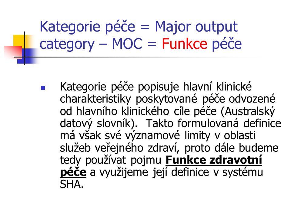 Kategorie péče = Major output category – MOC = Funkce péče Kategorie péče popisuje hlavní klinické charakteristiky poskytované péče odvozené od hlavního klinického cíle péče (Australský datový slovník).