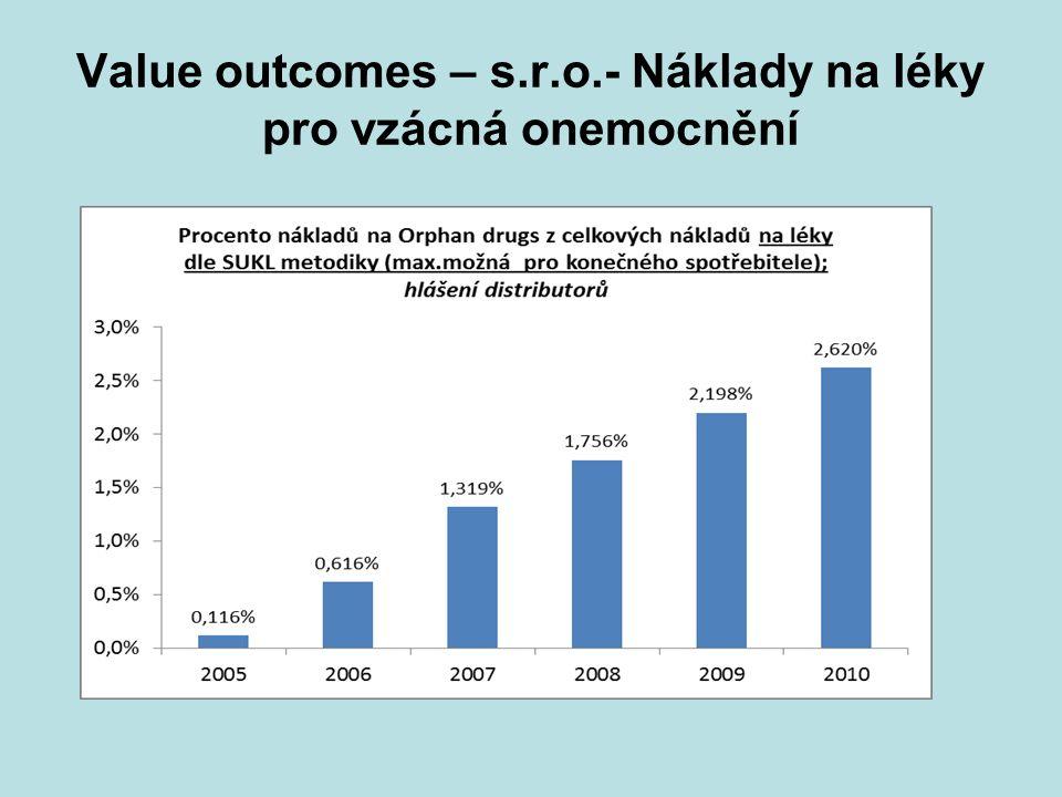 Value outcomes – s.r.o.- Náklady na léky pro vzácná onemocnění