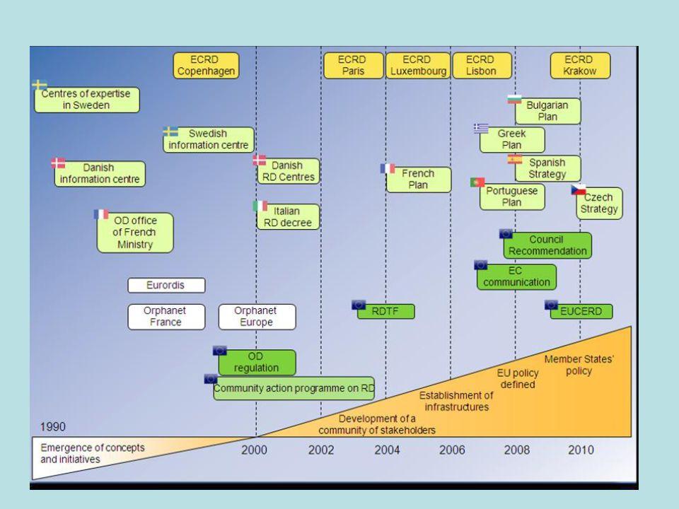 Cíle politiky vzácných onemocnění Možná strategie: 1 Knowledge, information systems and evaluation 2 Financial support (drugs, cure and care) 3 Formation and information 4 Organization of diagnosis and cure 5 Orphan drugs 6 Evropská spolupráce, evropská přidaná hodnota  Zvýšení informovanosti- lékaři, pacienti  Financování (LP, léčba, péče)  Vzdělávání  Organizace léčby- centralizace  Orphan drugs- cena, úhrada, efektivita  Evropská spolupráce, evropská přidaná hodnota Evropská referenční síť ( ERN)