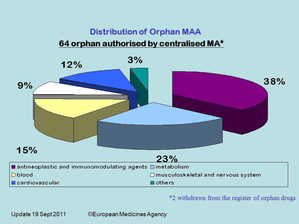 Update 19 Sept 2011 ©European Medicines Agency 64 orphan authorised by centralised MA* *2 withdrawn from the register of orphan drugs Distribution of Orphan MAA