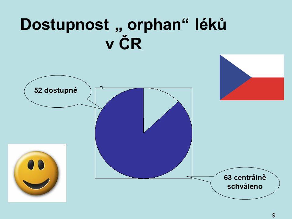"""9 Dostupnost """" orphan léků v ČR 63 centrálně schváleno 52 dostupné"""