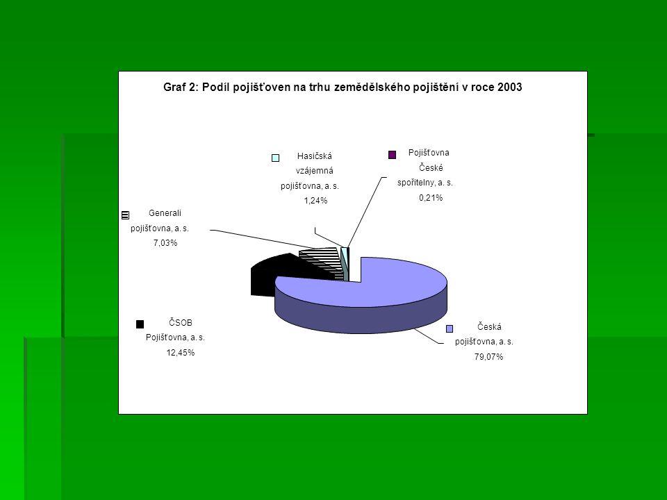 Graf 2: Podíl pojišťoven na trhu zemědělského pojištění v roce 2003 Pojišťovna České spořitelny, a.
