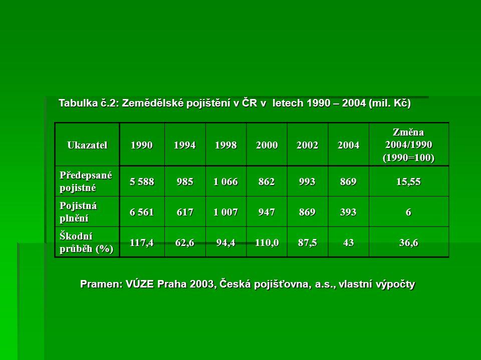 Tabulka č.2: Zemědělské pojištění v ČR v letech 1990 – 2004 (mil.