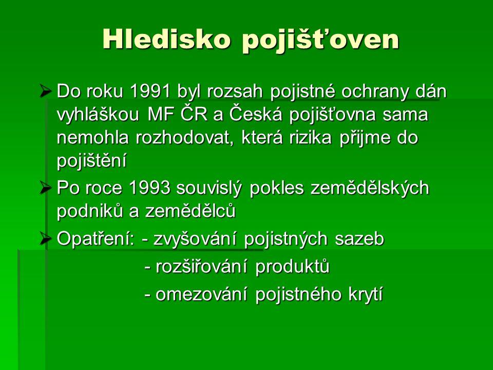 Hledisko pojišťoven  Do roku 1991 byl rozsah pojistné ochrany dán vyhláškou MF ČR a Česká pojišťovna sama nemohla rozhodovat, která rizika přijme do pojištění  Po roce 1993 souvislý pokles zemědělských podniků a zemědělců  Opatření: - zvyšování pojistných sazeb - rozšiřování produktů - rozšiřování produktů - omezování pojistného krytí - omezování pojistného krytí