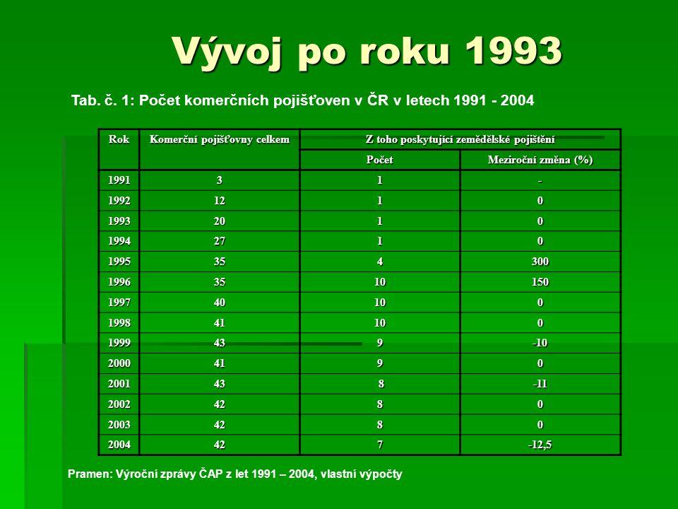 Vývoj po roku 1993 Tab. č.