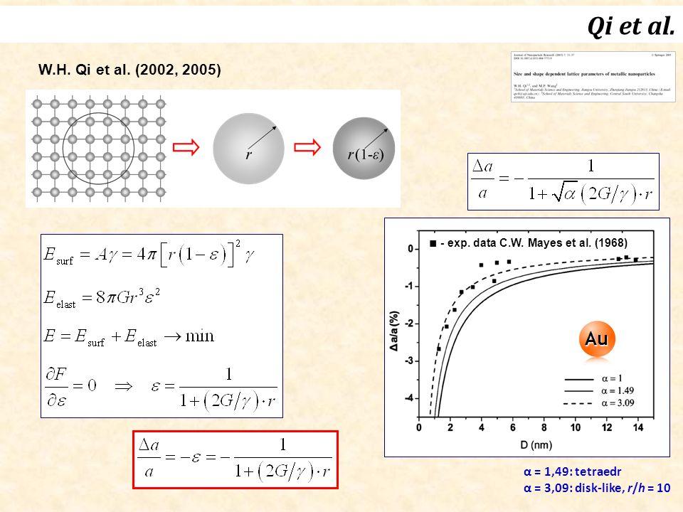 Qi et al. W.H. Qi et al. (2002, 2005) Au ■ - exp.