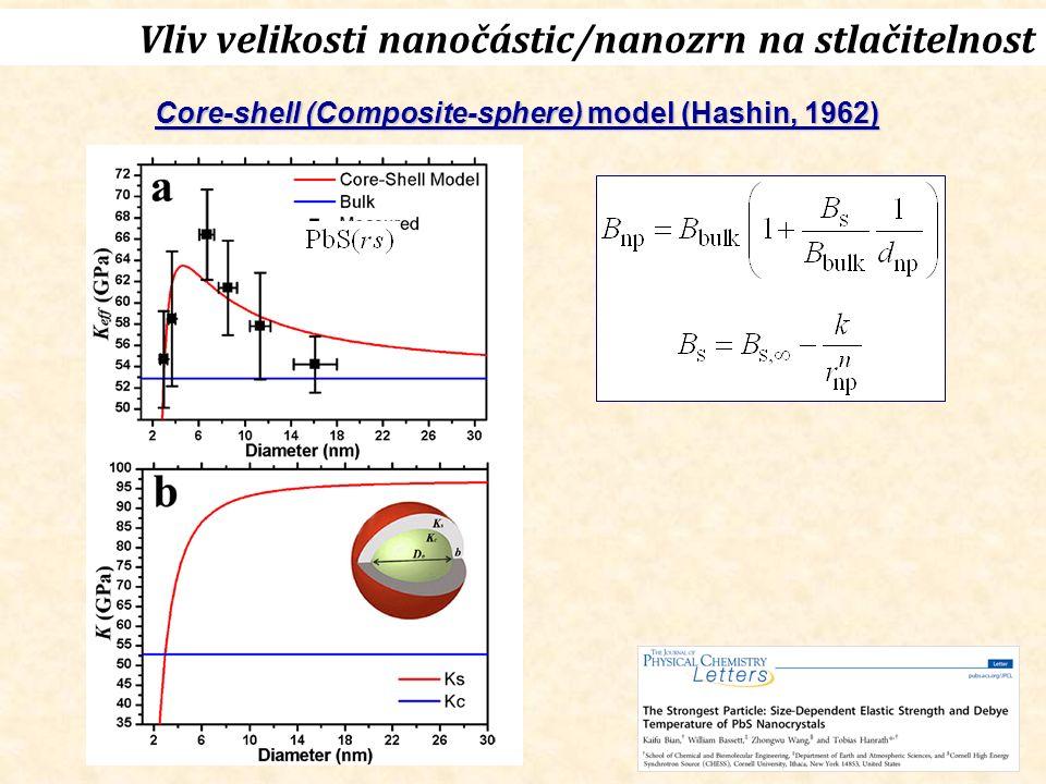 Vliv velikosti nanočástic/nanozrn na stlačitelnost Core-shell (Composite-sphere) model (Hashin, 1962)