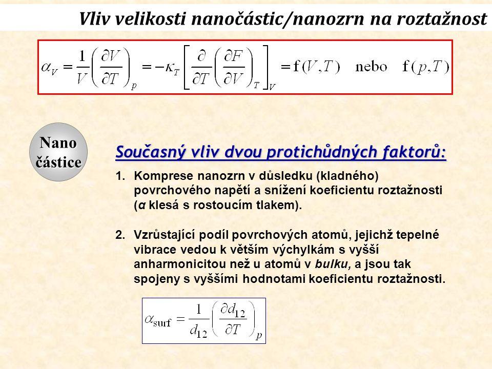 Vliv velikosti nanočástic/nanozrn na roztažnost Současný vliv dvou protichůdných faktorů: 1.Komprese nanozrn v důsledku (kladného) povrchového napětí a snížení koeficientu roztažnosti (α klesá s rostoucím tlakem).