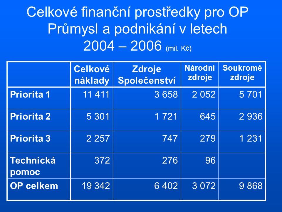 Celkové finanční prostředky pro OP Průmysl a podnikání v letech 2004 – 2006 (mil. Kč) Celkové náklady Zdroje Společenství Národní zdroje Soukromé zdro