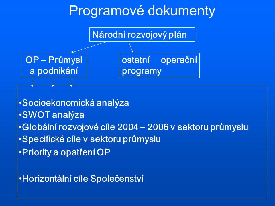 Programové dokumenty OP – Průmysl a podnikání Národní rozvojový plán ostatní operační programy Socioekonomická analýza SWOT analýza Globální rozvojové