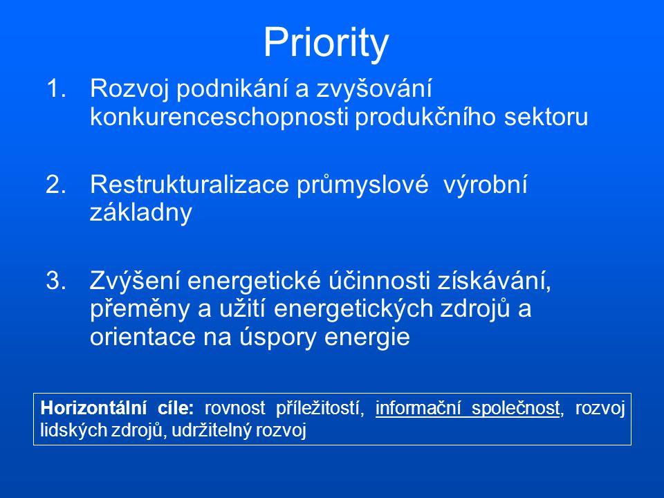 Priority 1.Rozvoj podnikání a zvyšování konkurenceschopnosti produkčního sektoru 2.Restrukturalizace průmyslové výrobní základny 3.Zvýšení energetické