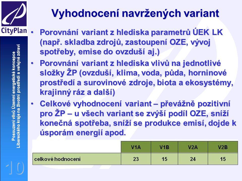 Posouzení vlivů Územní energetické koncepce Libereckého kraje na životní prostředí a veřejné zdraví 10 Vyhodnocení navržených variant Porovnání variant z hlediska parametrů ÚEK LK (např.
